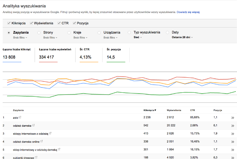 Google Search Console at ZOIO